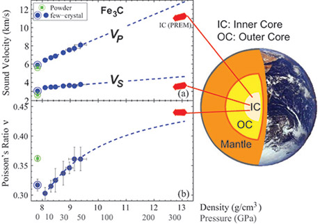 anisotropy of earths core