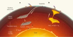 Proposed source of hydrogen and oxygen in the lower mantle